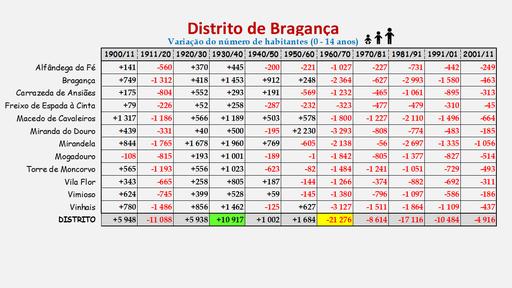 Distrito de Bragança -Variação da população (0-14 anos) dos concelhos (1900 a 2011)