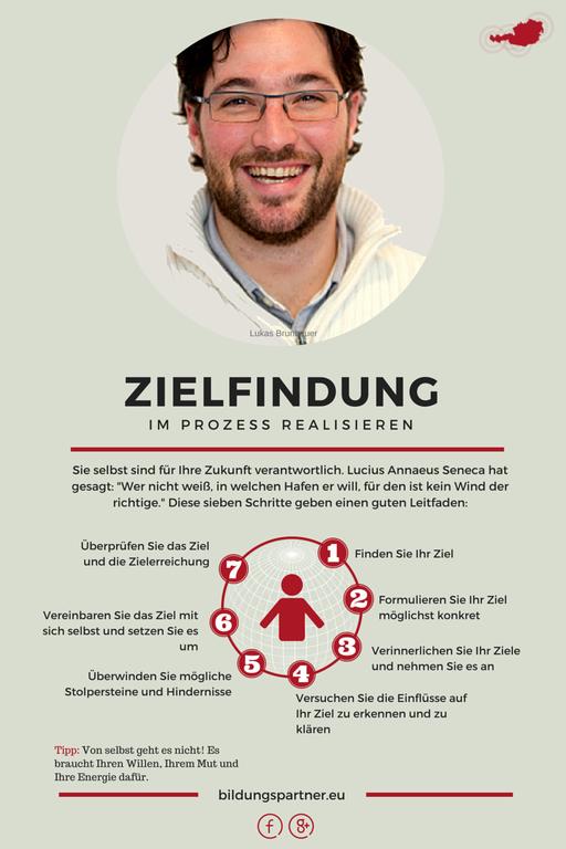 Zielfindung Bildungspartner- Bildungspartner Österreich