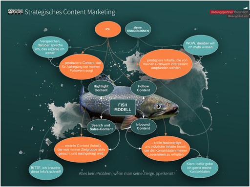 Contentmarketing Fish-Modell
