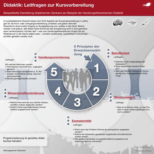 Bildungspartner Didaktik in der Erwachsenenbildung- Bildungspartner Österreich