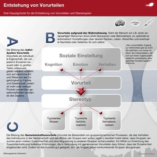 Bildungspartner Entstehung von Vorurteilen- Bildungspartner Österreich