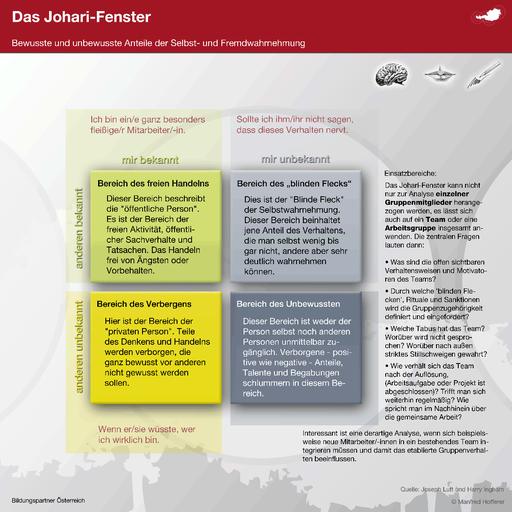 JOHARI Fenster- Bildungspartner Österreich