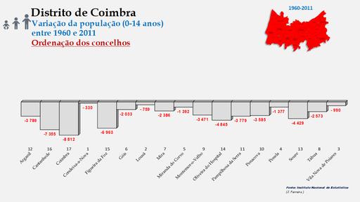 Distrito de Coimbra – Taxas de crescimento da população (0-14 anos) dos concelhos do distrito de Coimbra no período de 1960 a 2011