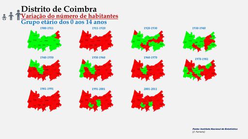 Distrito de Coimbra - Evolução da população (0-14 anos) dos concelhos do distrito de Coimbra entre censos (1900 a 2011).