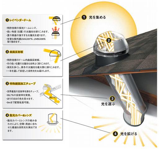 スカイライトチューブ 仕組み 1