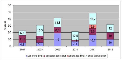 Erfolglose Brutpaare im Altkreis Bad Doberan 2007-2012