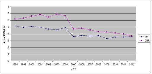 Weißstorchdichte MV/DBR im Vergleich 1998-2012