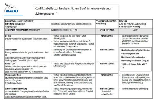 """Konflikttabelle zur beabsichtigten Bauflächenausweisung """"Mittelgewann"""" (zum Vergrößern anklicken)"""