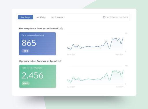 Estadísticas que muestran los visitantes que llegaron a través de Facebook o Google