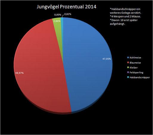 Jungvögel Prozentual 2014
