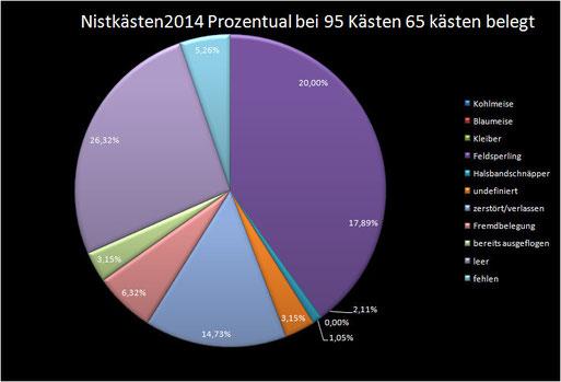 Nistkästenbelegung Prozentual 2014