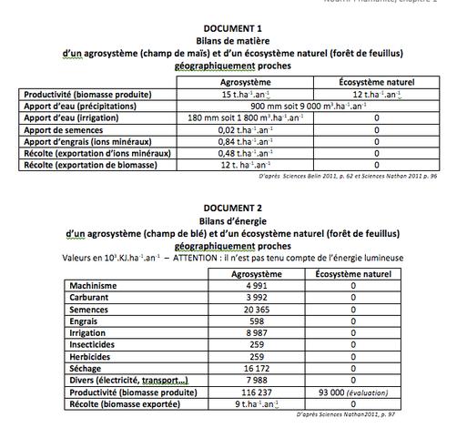 Bilan de matière et d'énergie entre un écosystème et un agrosystème. Source: Sciences nathan.