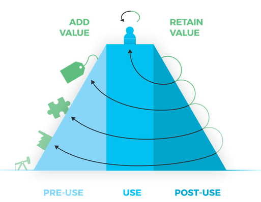 The Value Hill model - Het Groene Brein