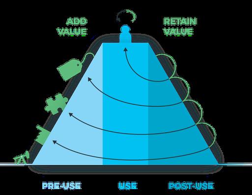 The Value Hill model - Het Groene Brein