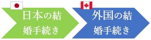 日本先行で、カナダ人との結婚手続き