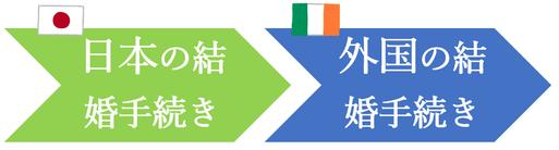 日本先行で、アイルランド人との結婚手続き