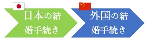日本先行で、中国人との結婚手続き
