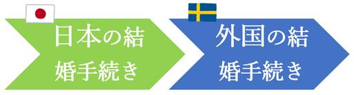 日本先行で、スウェーデン人との結婚手続き