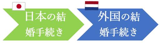 日本先行で、オランダ人との結婚手続き