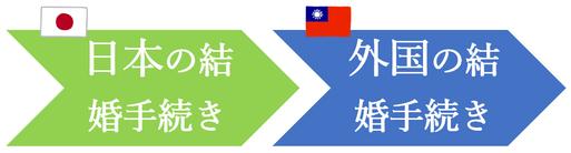 日本先行で、台湾人との結婚手続き