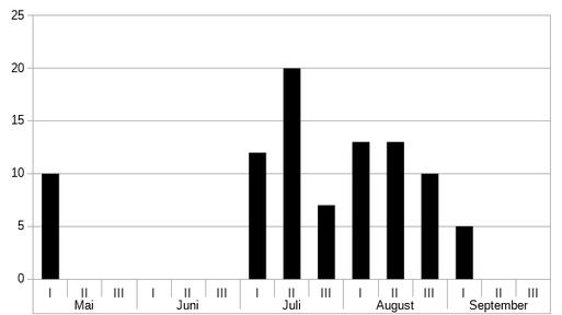 Phänologie Bruchwasserläufer, Tringa glareola nach der Beringung 2017