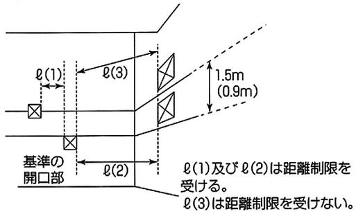 異なる住戸等の開口部の相互間の水平距離