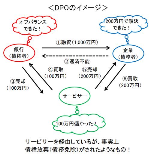 DPOのイメージ図