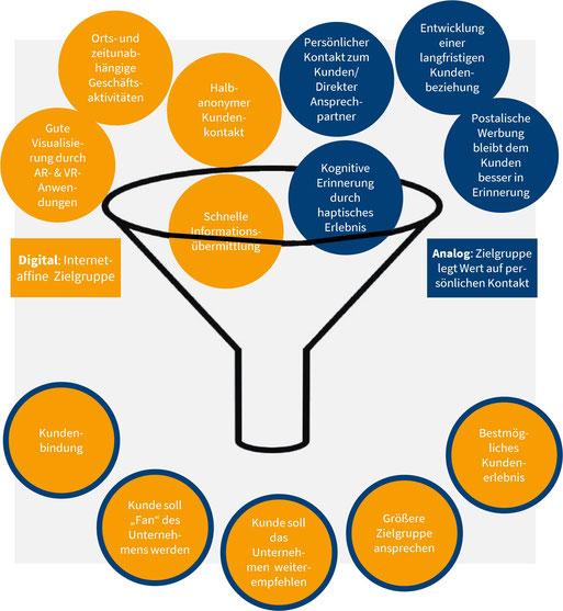 Unterschiede und Gemeinsamkeiten von analogen und digitalen Kundenerfahrungen