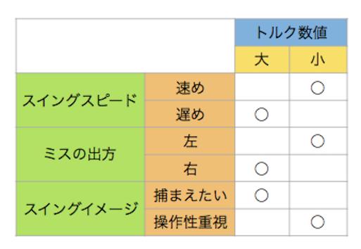 トルク適合表(参考)
