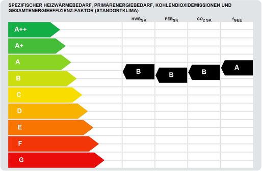 Die erste Seite des Energieausweises gibt Auskunft über die Effizienzklasse des Objektes