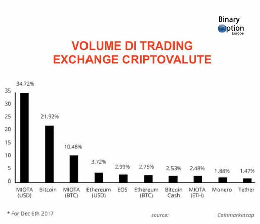 iota criptovaluta previsioni 2018 2020 volume di trading