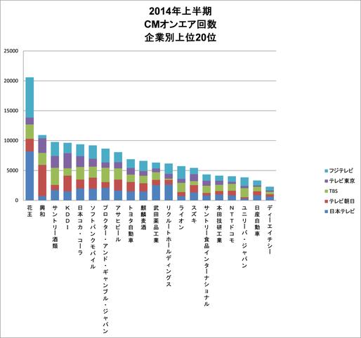 2014年上半期企業別CMオンエアランキング