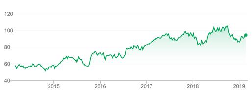 Chart SAP Aktie 5 Jahre