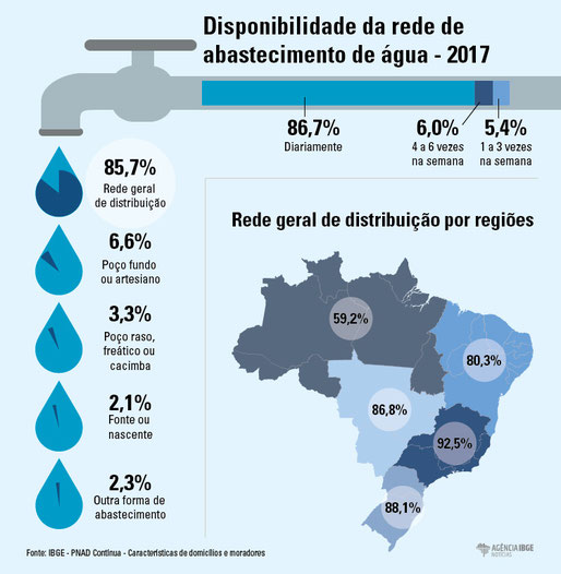 Access to running water in Brazil (source IBGE). Nationally, 14.3 % of the population does not have access to city water and the situation is very unequal regionally.