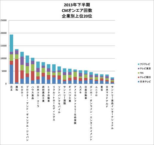 2013年下半期CMオンエア回数企業別ランキング