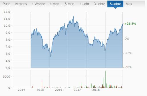 TransAlta renewables Aktie mit monatlicher Dividende - Monatszahler Chart Aktie