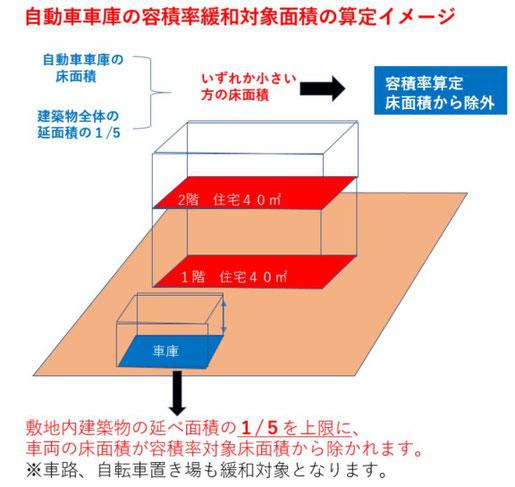 自動車車庫の容積率緩和対象面積の算定イメージ