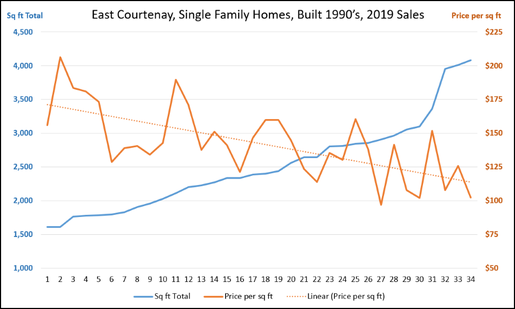 Graph of homes that sold in 2019 in East Courtenay