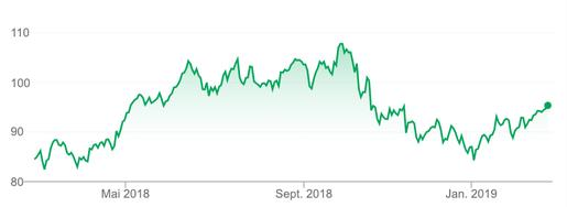 Chart SAP Aktie 1 Jahr