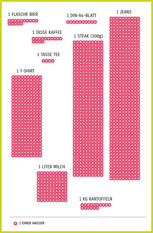 Infografik: virtueller Wasserverbrauch von Lebensmitteln und Kleidung