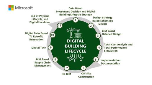 Ciclo de vida de los datos en el sector de la construcción. (Fuente: Salla Eckhard, Microsoft, 2019) (5)