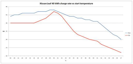 Aufladen Nissan Leaf Rapidgate