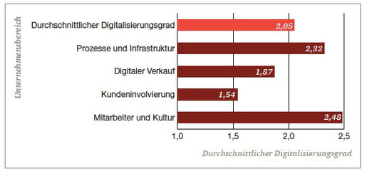 Digitalisierungsgrad Schweizer KMU