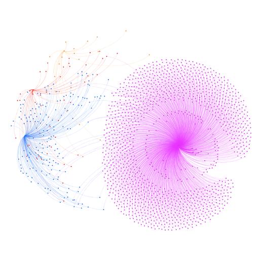 Redes de mensajes según orientación ideológica identificada, durante la jornada electoral del 24 de mayo de 2015 (24M) en España.