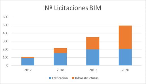Evolución del Nº de Licitaciones BIM