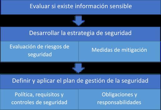 Proceso de gestión de la seguridad simplificado conforme a la norma UNE-EN ISO 19650-5