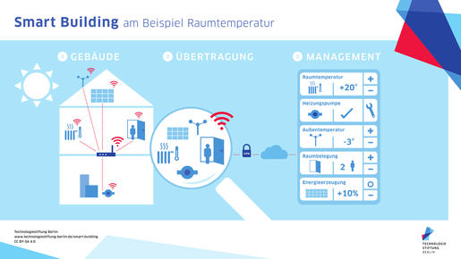 Smart Building Beispiel