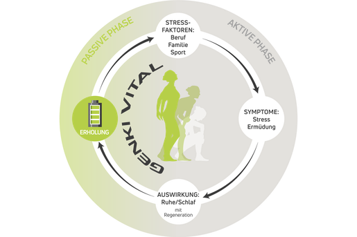 Regenerationskreislauf