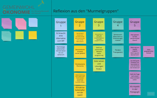 Engagement Change Veränderung Organisationsentwicklung Entwicklung Coaching Moderation Facilitation Seminar Workshop Training Kulturwandel Führung Zusammenarbeit Wandel Wirkung Gemeinwohl Ökonomie Nachhaltigkeit