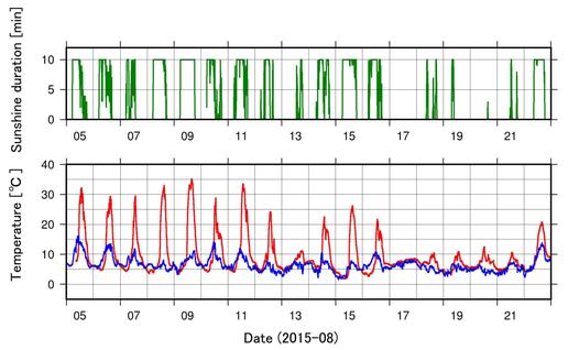 図3.プラスティック製ボックス内の温度データと気象庁気温・日照データ